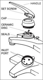 Faucet Repair Disc