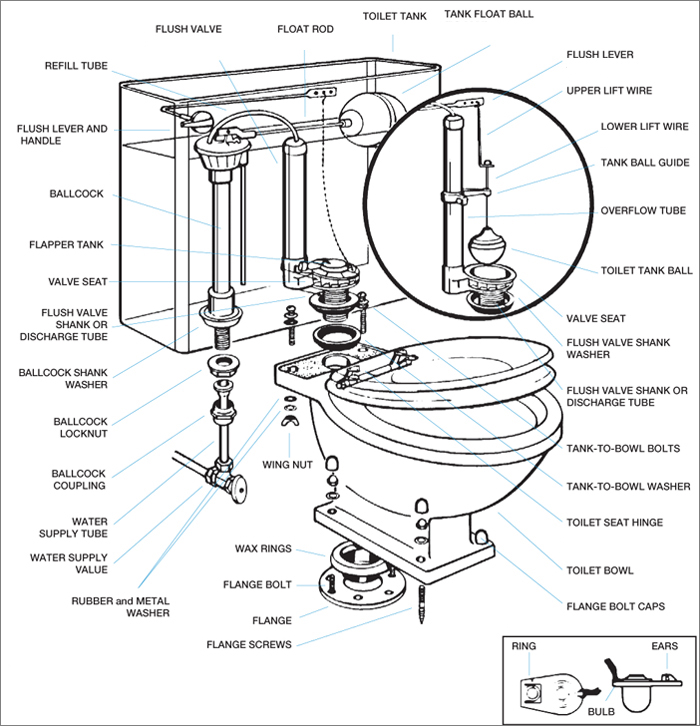 How To Repair A Toilet Step By Step Your Plumber Guys